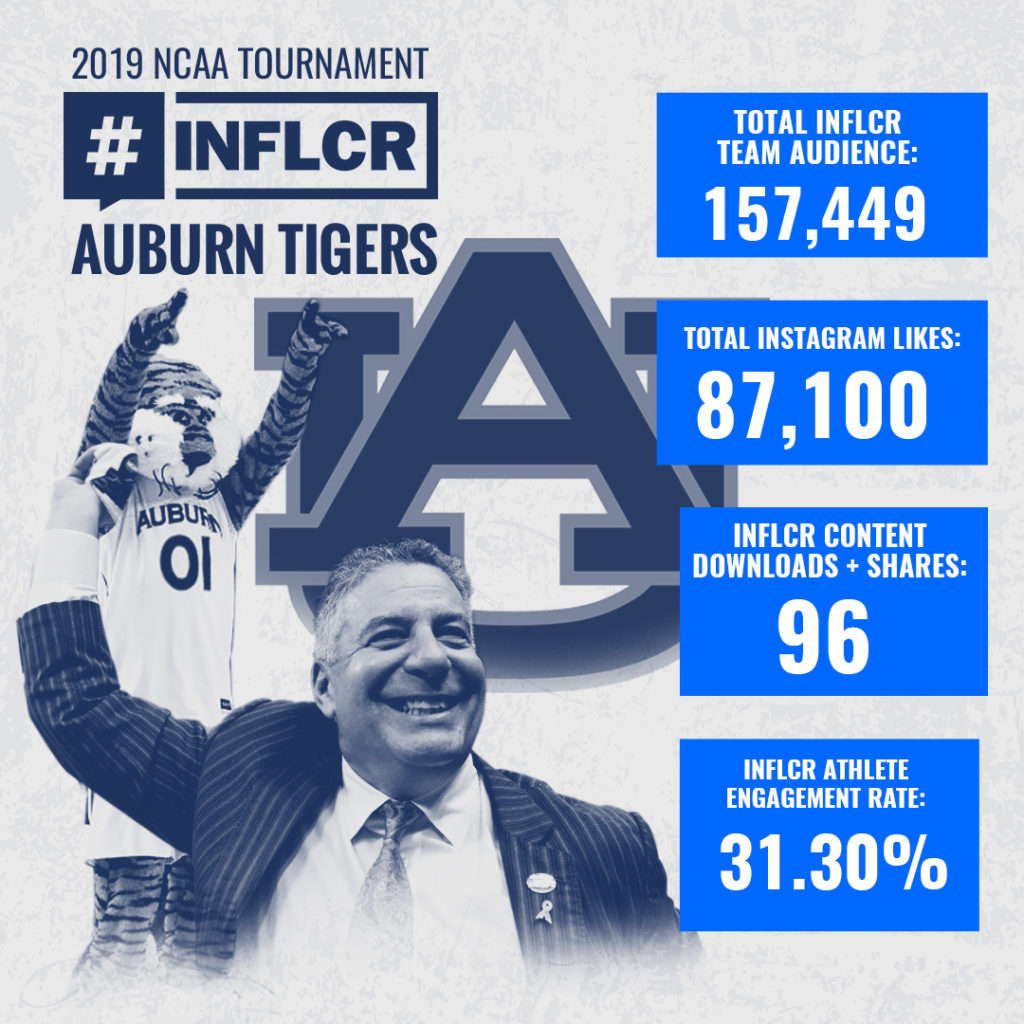 Auburn social media accounts reached significantly more audience members thanks to a combination of school posts and athlete posts