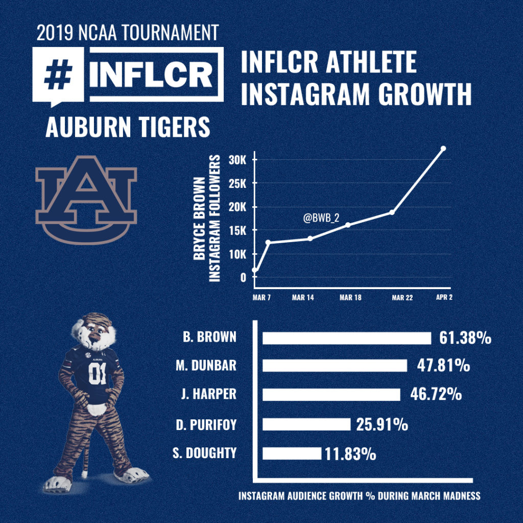 Auburn players saw significant growth of personal social media accounts throughout the March Madness tournament